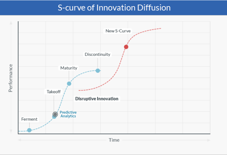Predictive Analytics in Warehouse S Curve of Innovation