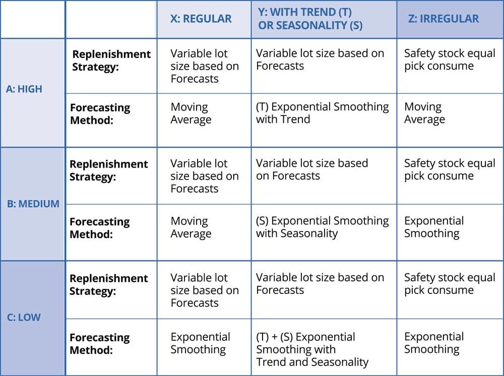 Replenishment-Process-Table