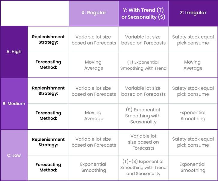 Replenishment Processs Optimization