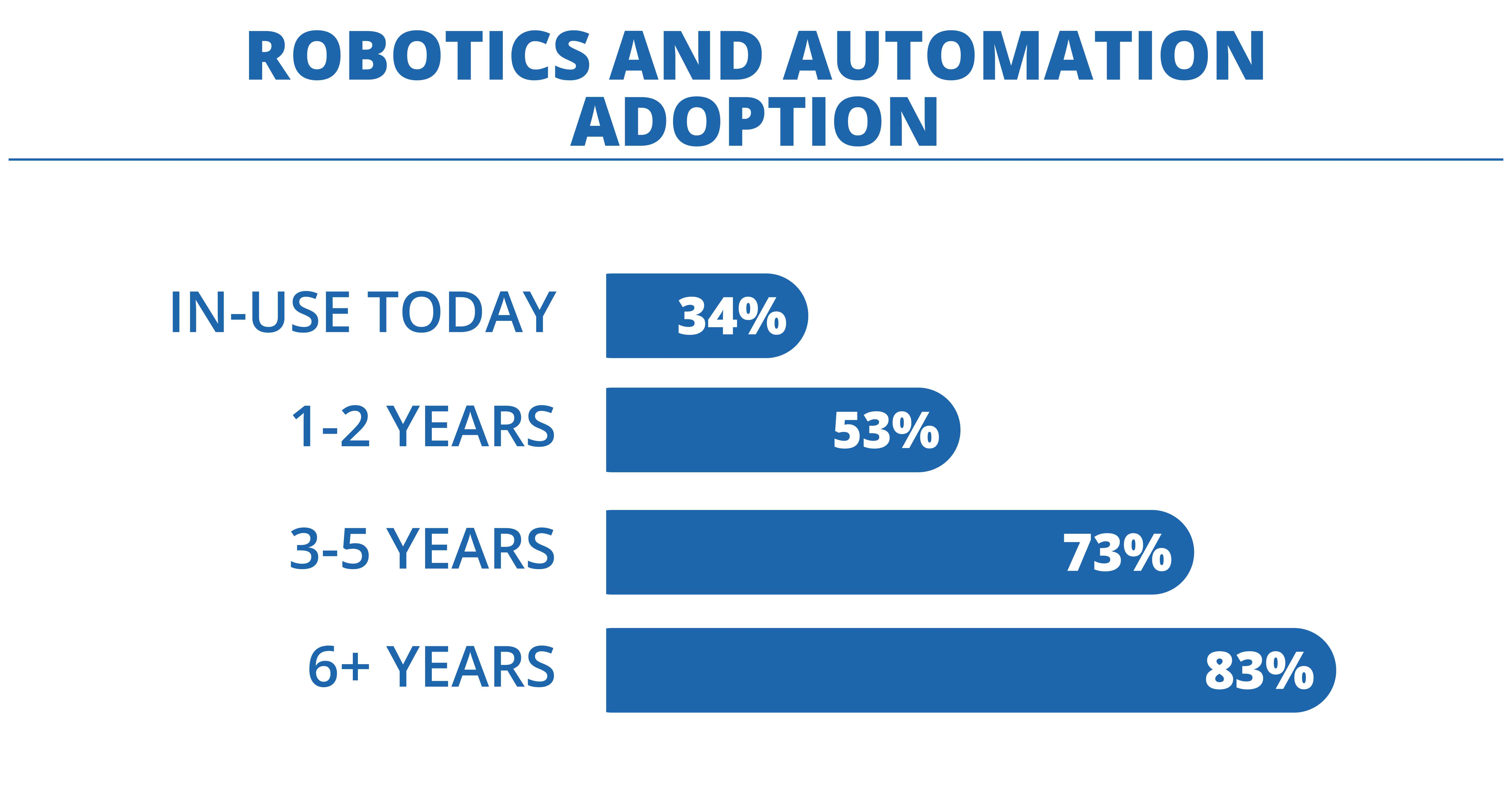 Robotics-and-Automation-Adoption