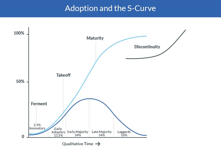 S Curve plus Adoption Cycle.jpg