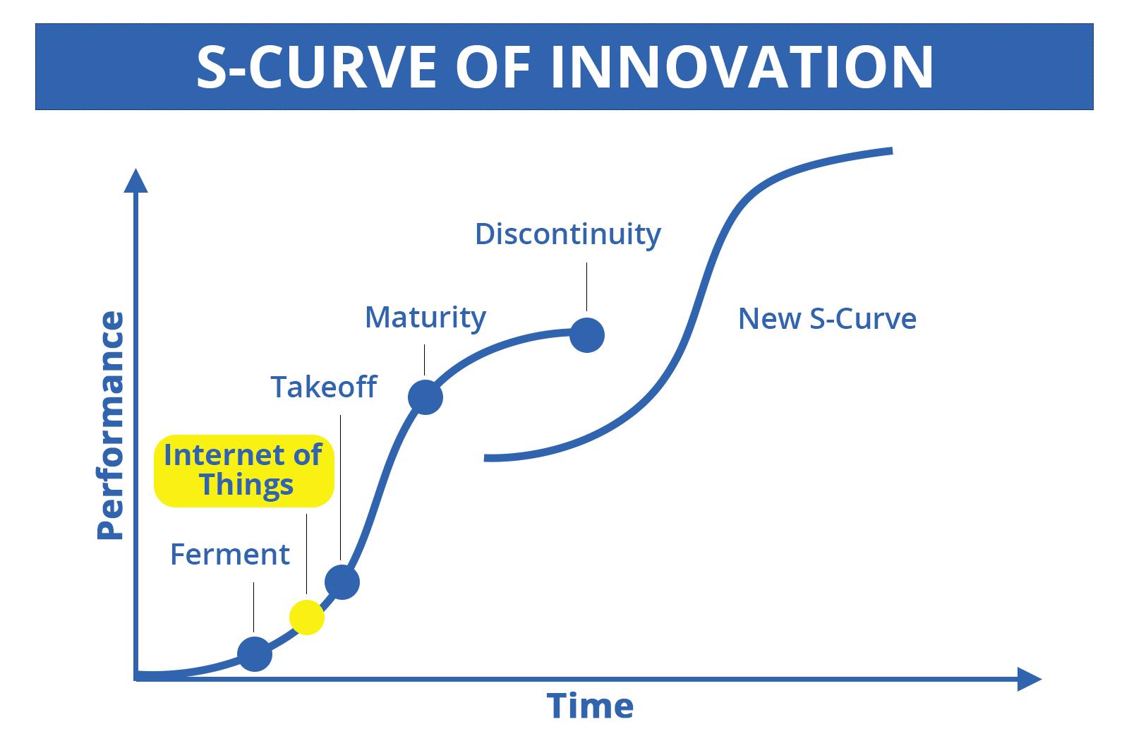 S-Curve  - IoT