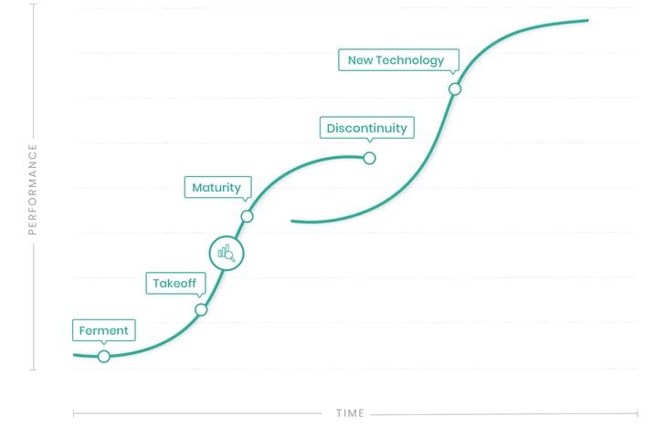 Predictive Analytics - S-Curve