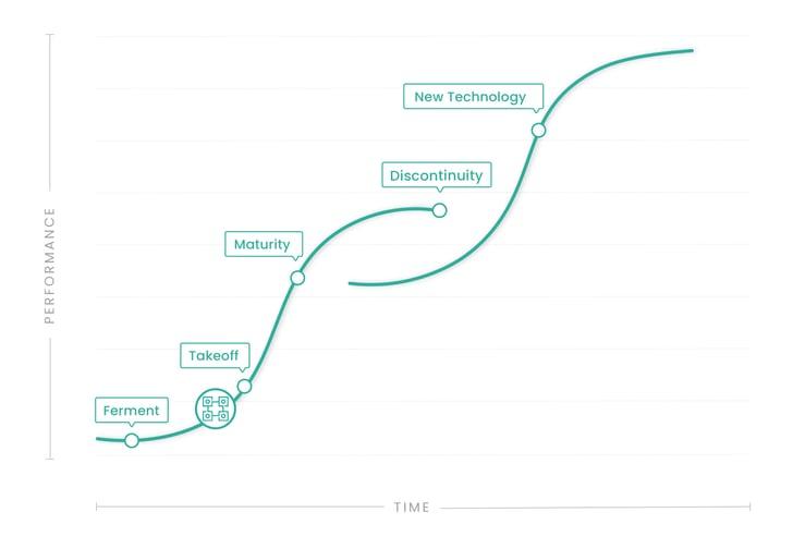 S-Curve - Blockchain
