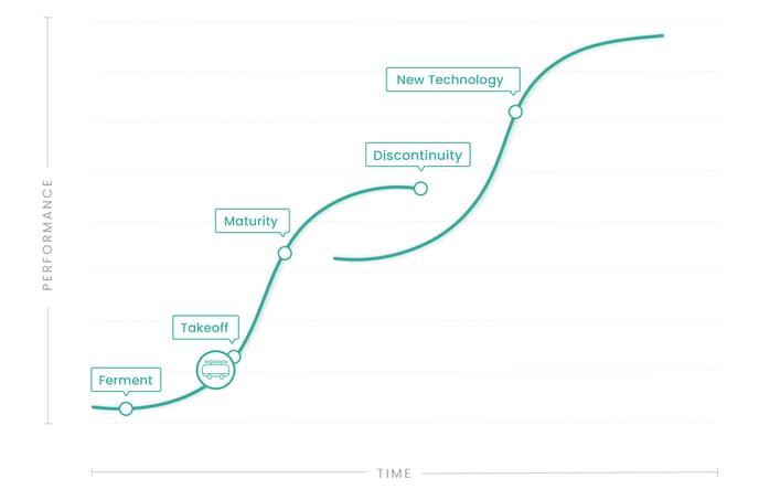 Autonomous Vehicles - S Curve