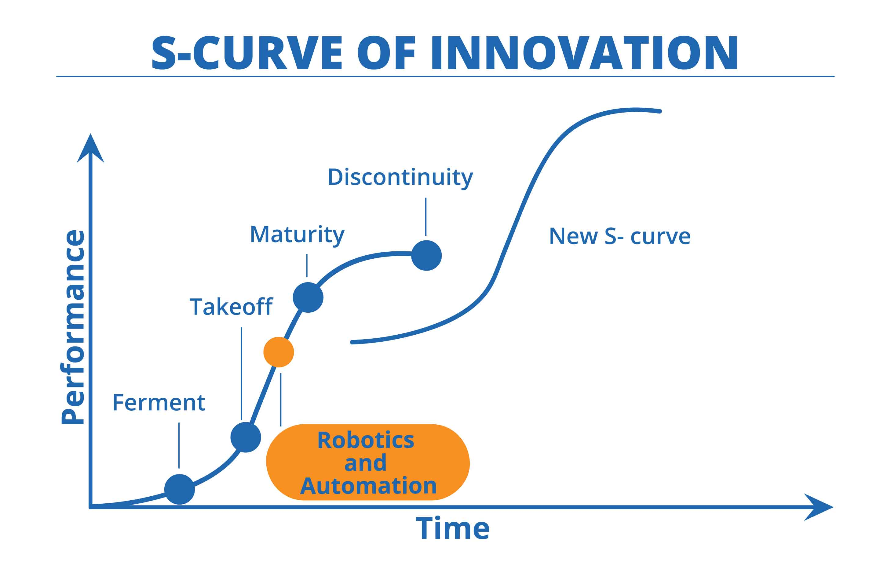 S-Curve-Robotics-and-Automation