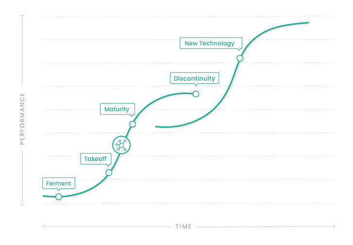 Internet of Things - S Curve