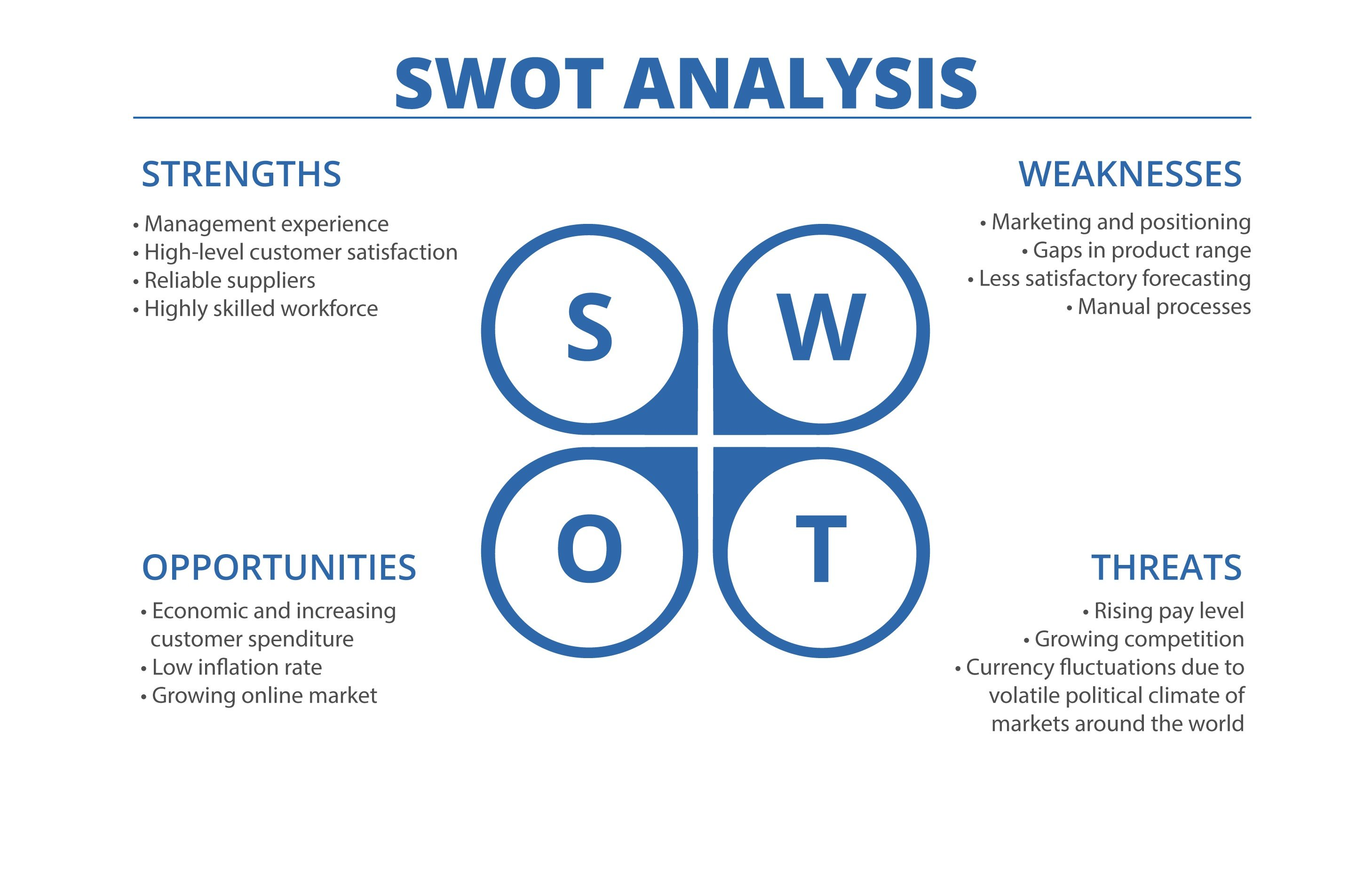 SWOT - Logistics Marketing Plan