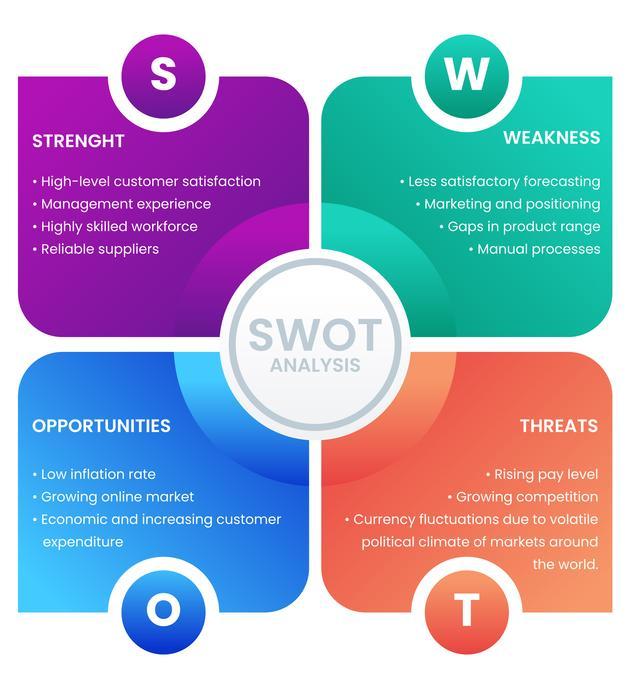 Logistics Marketing Plan - SWOT Analysis