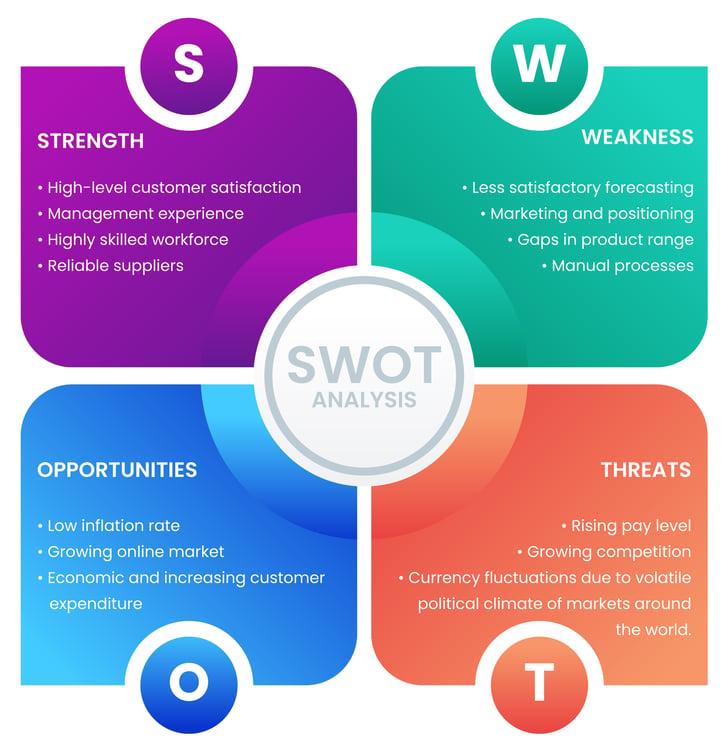 SWOT-strength