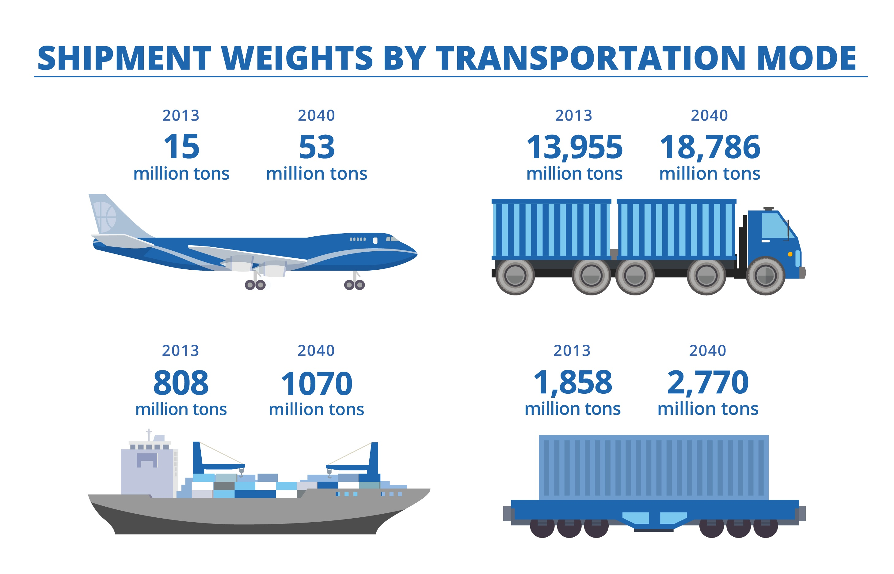 Shipments Weights by Transportation M