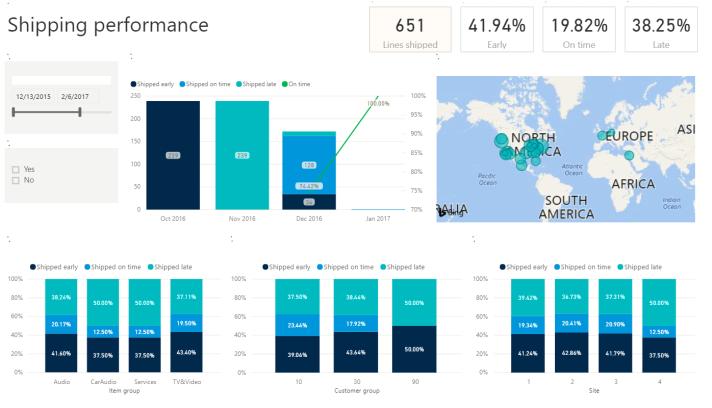 Shipping Performance Measurement