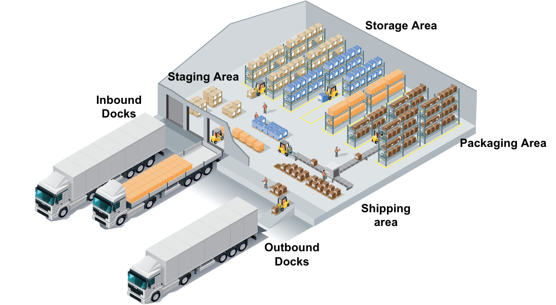 Space Available | Warehouse Layout Design Principle