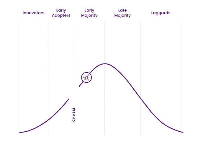 Internet of Things - Technology Adoption Life Cycle