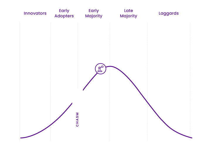 Technology-Adoption-Life-Cycle-Robotics-and-Automation