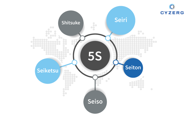 The 5S Model for Lean Warehouse Management