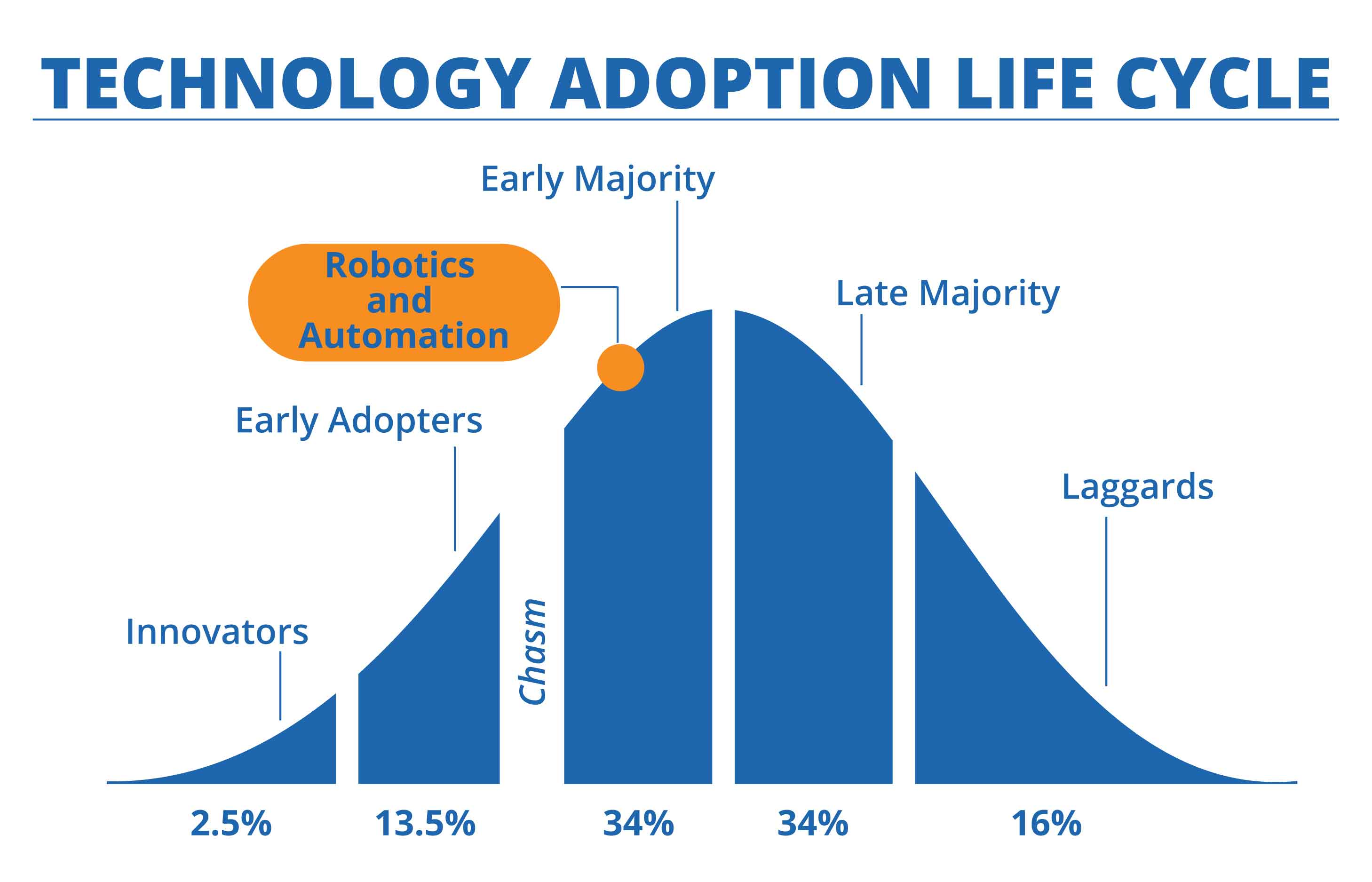 Technology-Adoption-Life-Cycle-Robotics-and-Automation