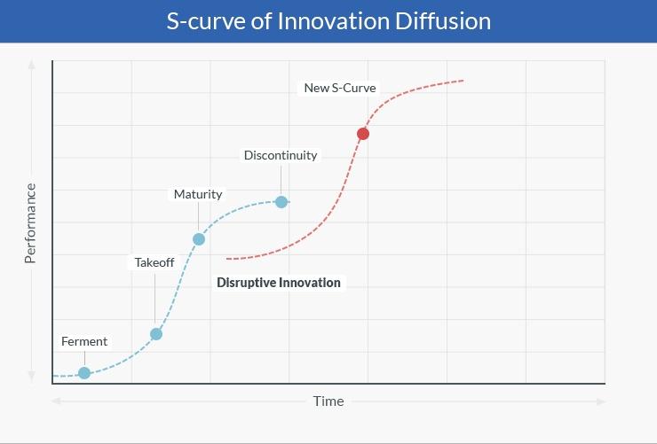 The S-curve-21-2-2018-1.jpg