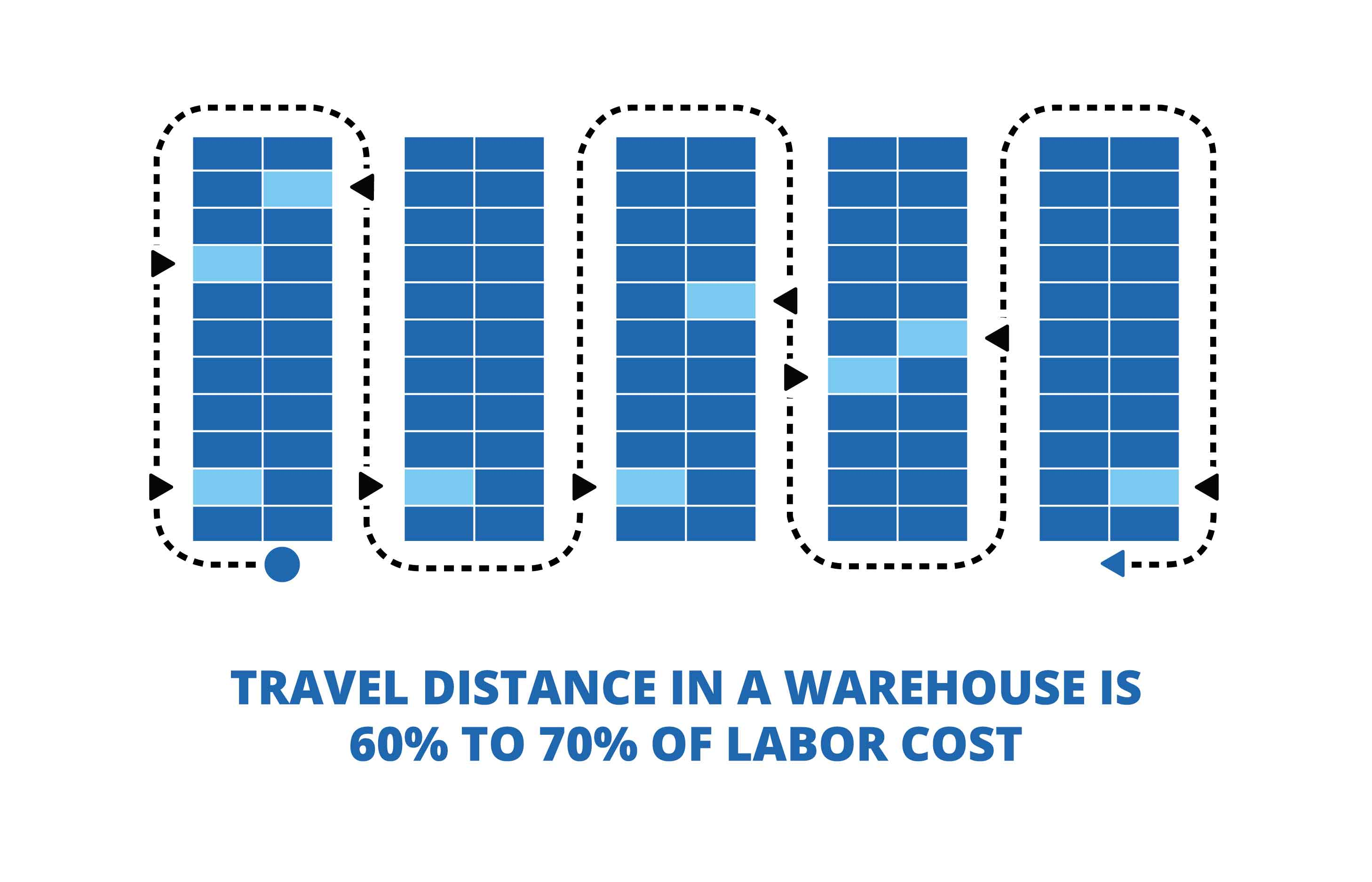 Travel-Distance-in-Warehouse