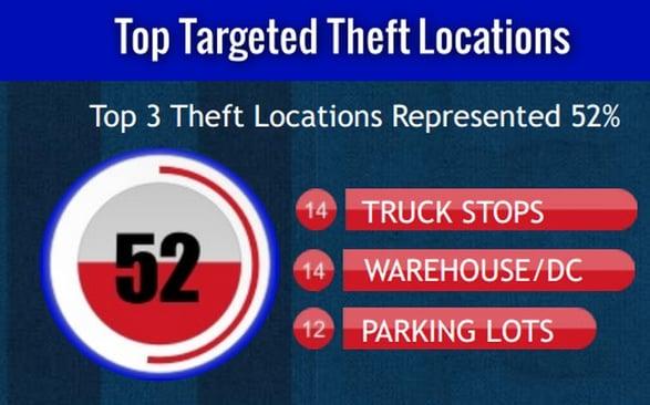 Logistics Business Money - Theft