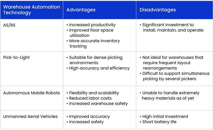 Warehouse Automation - Summary