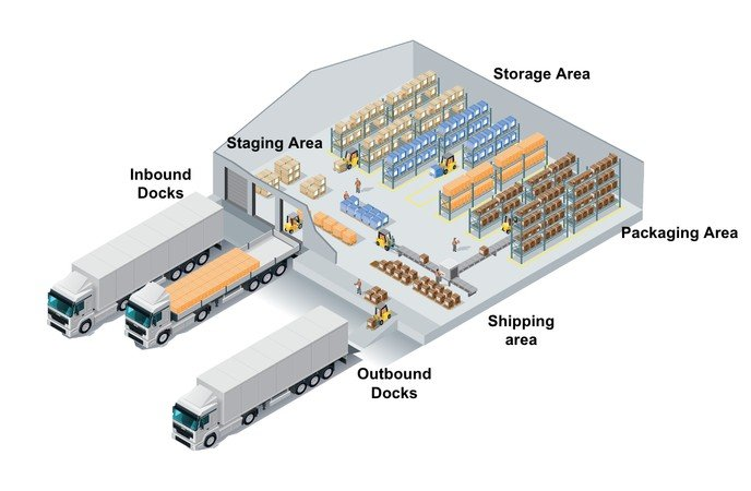 Warehouse Layout Design - Space Available