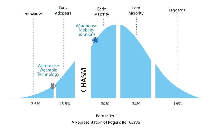 Warehouse Mobile and Wearable Technology Adoption Curve