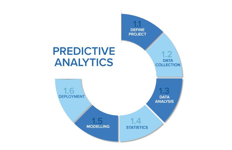 Warehouse Predictive Analytics Process