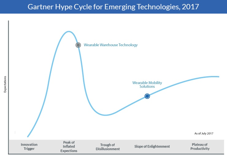 Warehouse Wearable and Mobile Technology Hype Cycle
