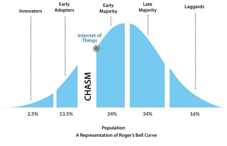 IoT technology adoption cycle