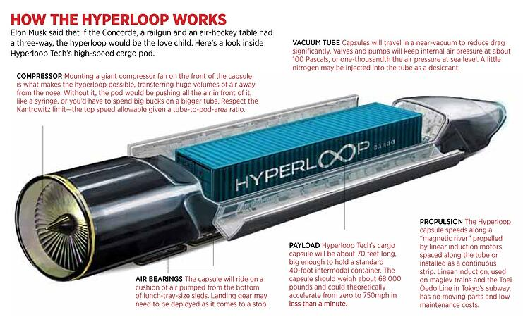 0210_hyperloop-diagram_1200.jpg