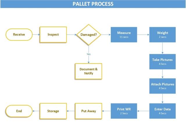 Pallet Process.jpg