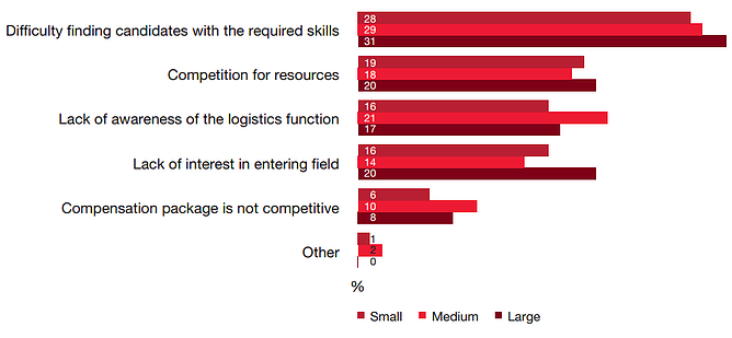 Problems_in_logistics_recruitment_-_graph_1.png