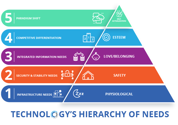 Technology-hierarchy-of-needs.png