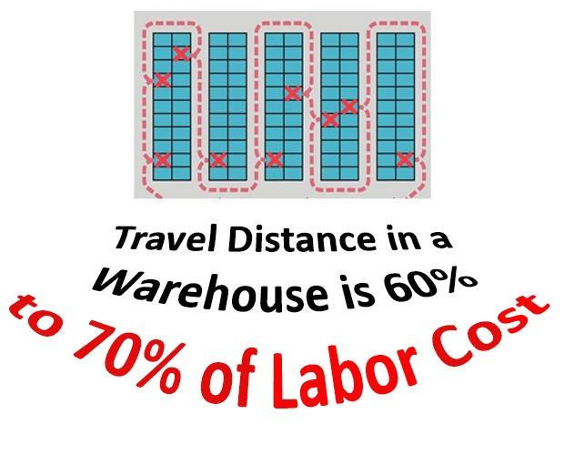 WarehouseTravel Distance