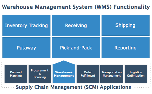 Wms for small business 5 things to consider before buying for Warehouse mapping software