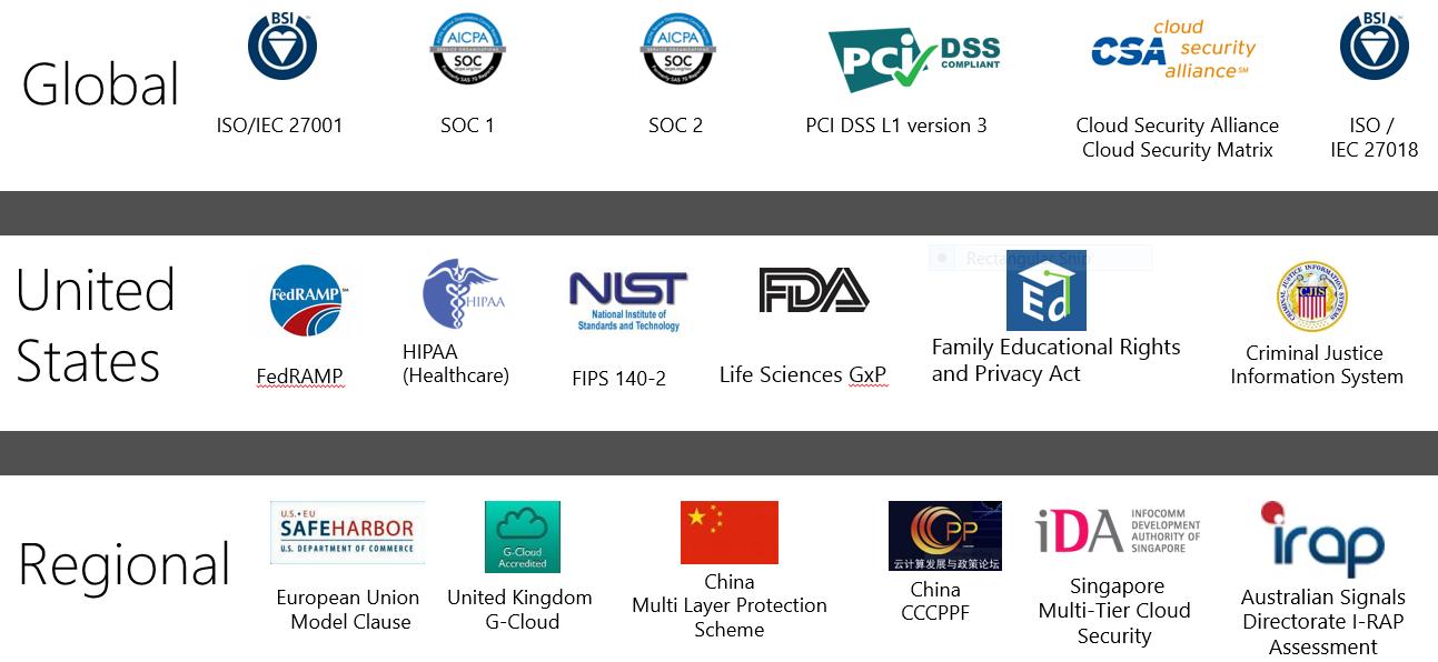 cloud security standards.png