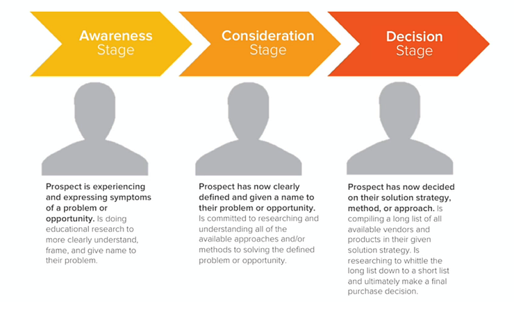 hubspot_customer_journey.png