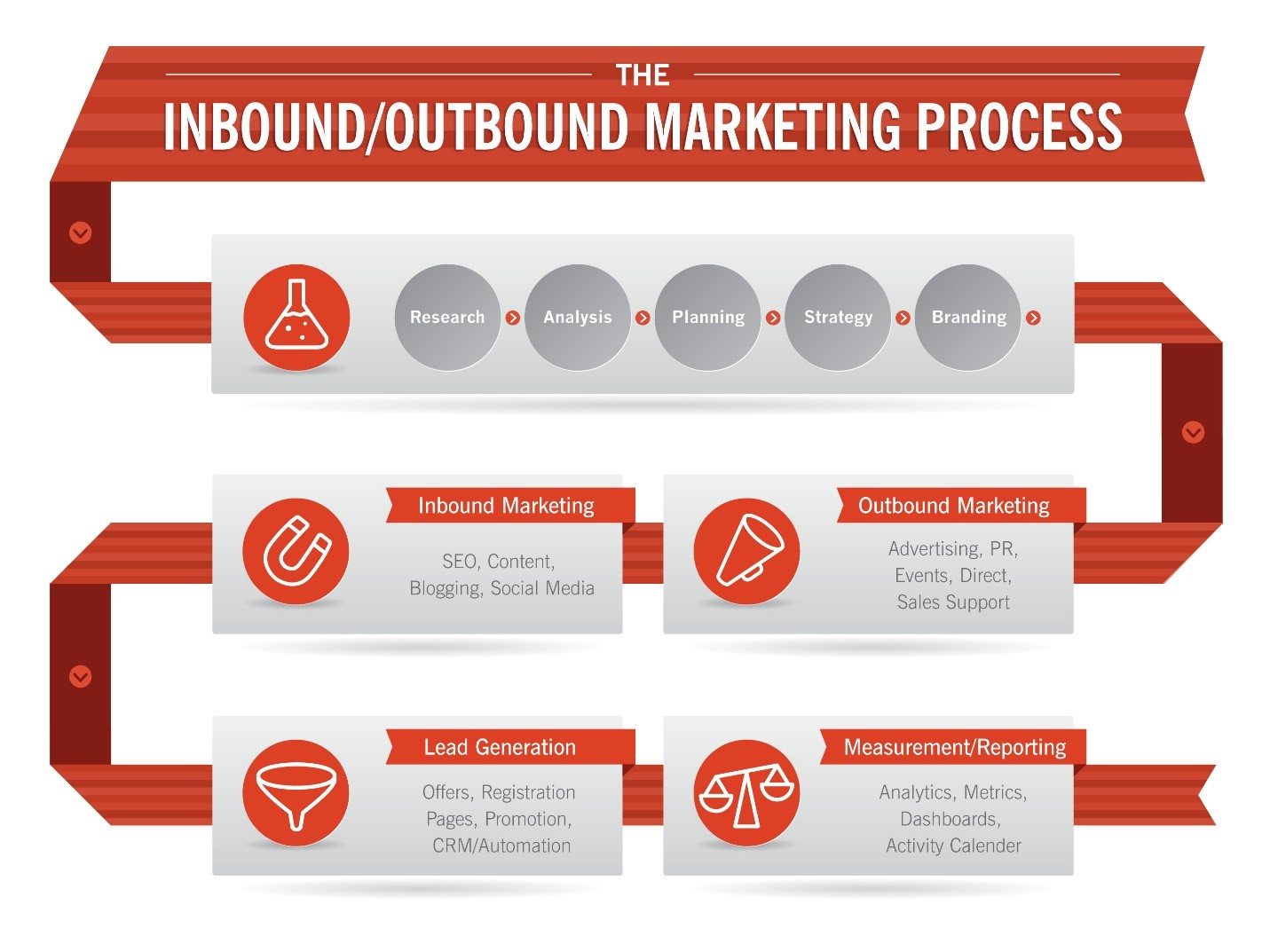 inbound-outbound_marketing_process.jpg