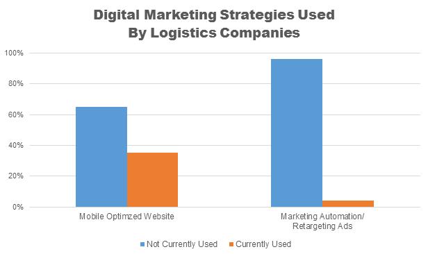 marketing-in-logistics-e1462842305583.png