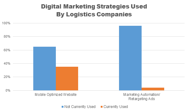 marketing-in-logistics-e1462842305583.png