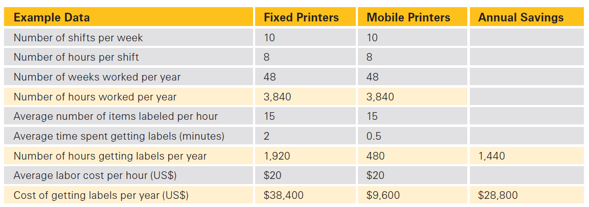 mobile printer cost benefit.png