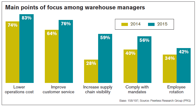 warehouse management focus points - Warehouse Operation.png