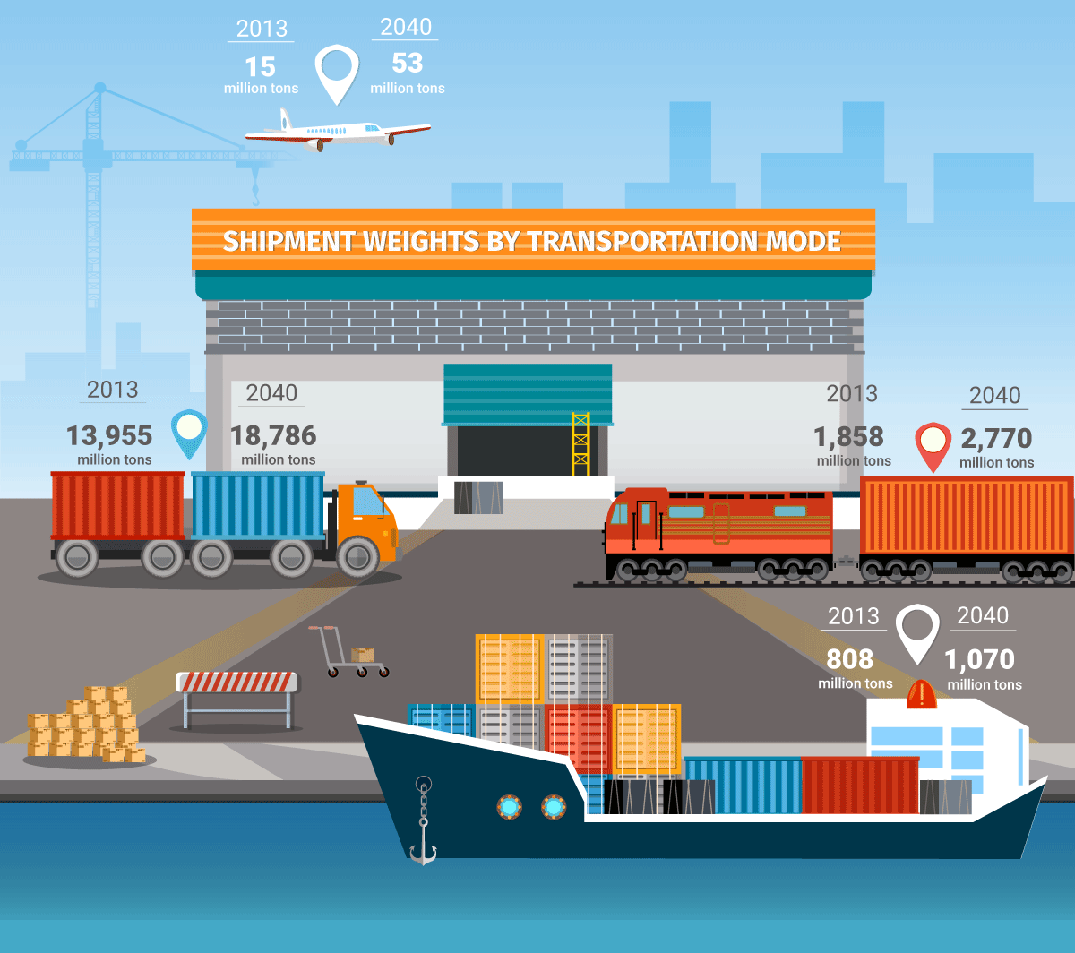 warehouse-location-info-by-shipment-weights-3001.png