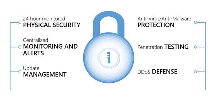 Cloud Logistics Solution - Security