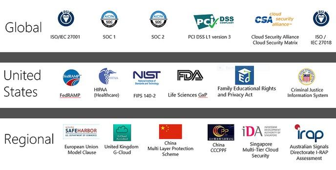 Cloud Logistics Solution - Standards