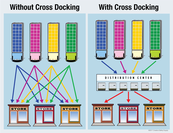 Cross-Docking Services | Visual Representation