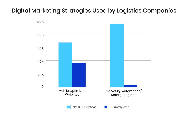 Logistics Digital Marketing Strategies