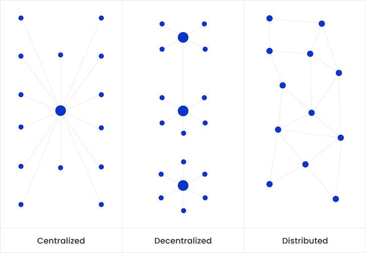 graph-Blockchain