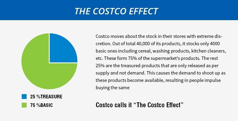 The Costco Effect